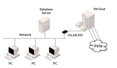 Diagram 911 Device Server