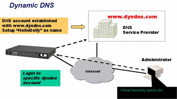 RPS Automatic DNS Update Diagram