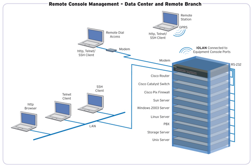 Cisco Console Management Diagram