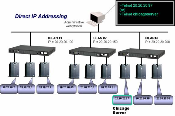 RPS Direct IP Addressing Diagram