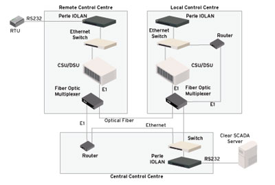 Perle Serial Card Diagramm