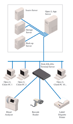 OSM Helps Hospitals Distribute Lab Data Quickly and Reliably with Perle IOLAN Terminal Server