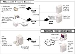 IOLAN SDS2 Device Server Diagram