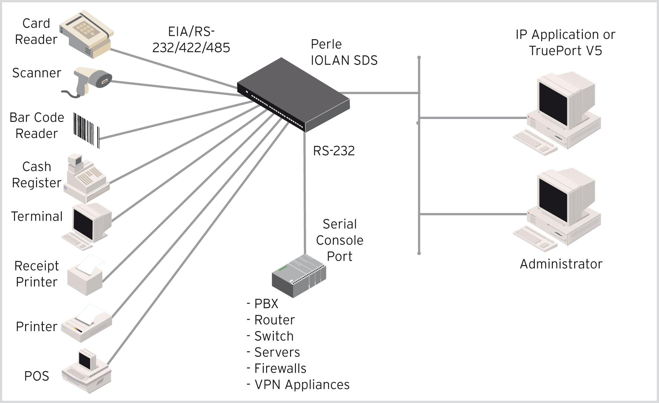IOLAN SDS Terminal Server Diagram