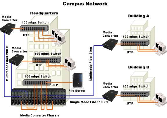 Link  Buildings Video Cameras