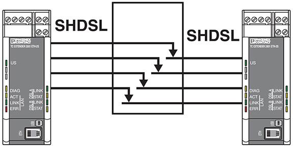 SHDSL Ethernet Extender | TC EXTENDER 2001 ETH-2S | Perle