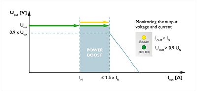 Power Boots Diagram