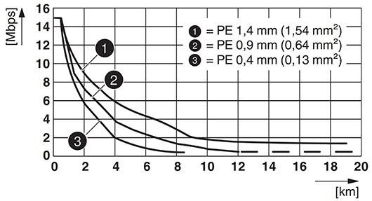 SHDSL-Kupfer-Extender | PSI-MODEM-SHDSL/SERIELL | Perle