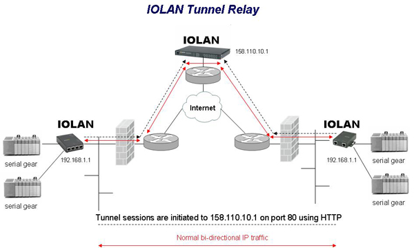 IOLAN-Tunnel-Relais