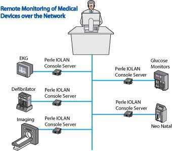 Console Server to remotely monitor medical equipment